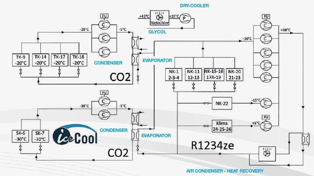 cascade system solstice ze / CO2