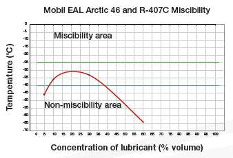 Mobil EAL Arctic 46 and R-407C Miscibility
