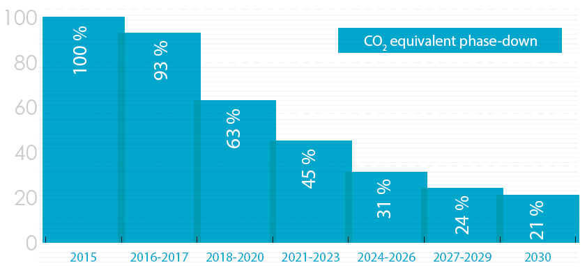 CO2 equivalent phase down of refrigerants