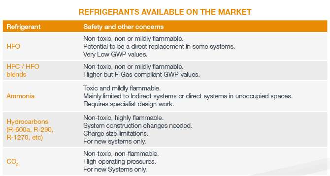 Refrigerant Quotas table